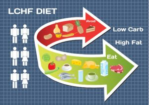 lowcarb substitution 300x212 - Diet Low Carb High Fat (LCHF) infographic
