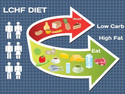 The Art Of Substitution On LCHF & Keto Diet
