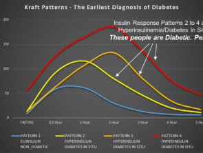 Kraft Curves Cummins 295x222 - Tracking Macros and Blood Sugar -- dLife DataLog & dLife FoodLog Integration