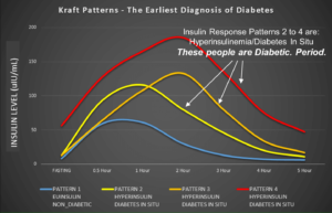 Kraft Curves Cummins 300x193 - Insulin Resistance - Causes, Effects, Management & Reversal
