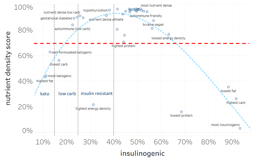insulin load vs nutrient density - Understanding Glycemic Index, Glycemic Load & Insulin Load & Why LCHF / Keto Diet Helps
