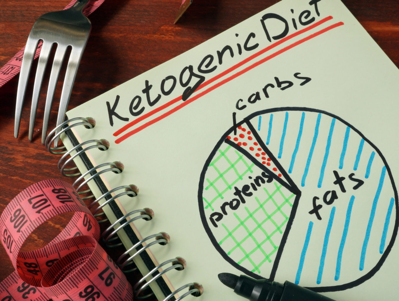 Day 2: Indian Ketogenic Diet Meal Plan & Recipes For Diabetes Reversal & Weight Loss
